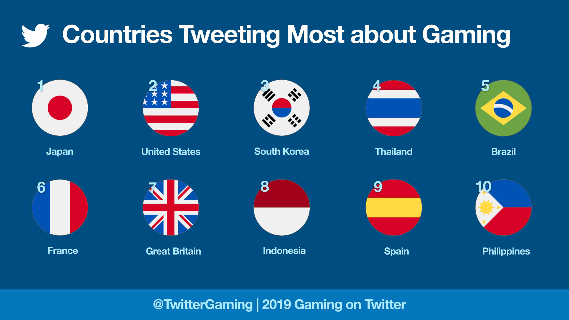 Countries Tweeting Most About Gaming 2019_m.jpg