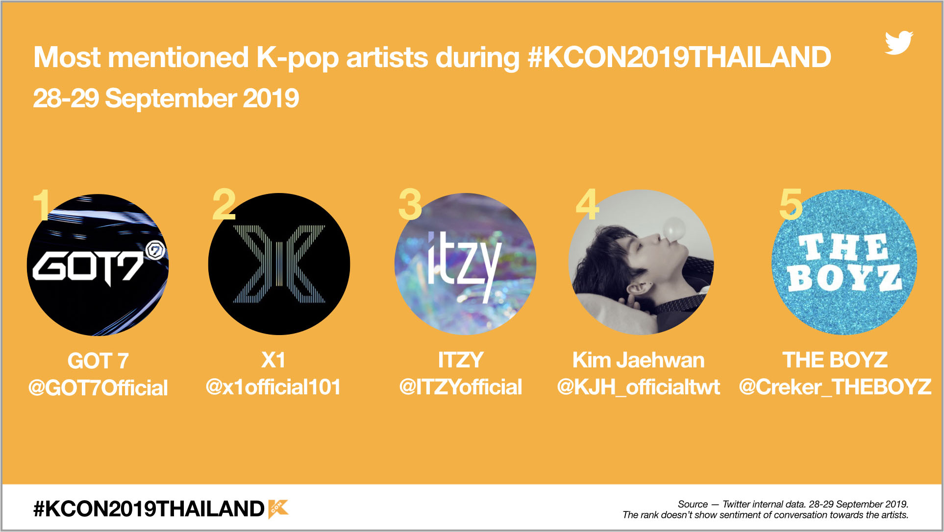 #KCON2019Thailand - most mentioned artists(1)_m.jpg