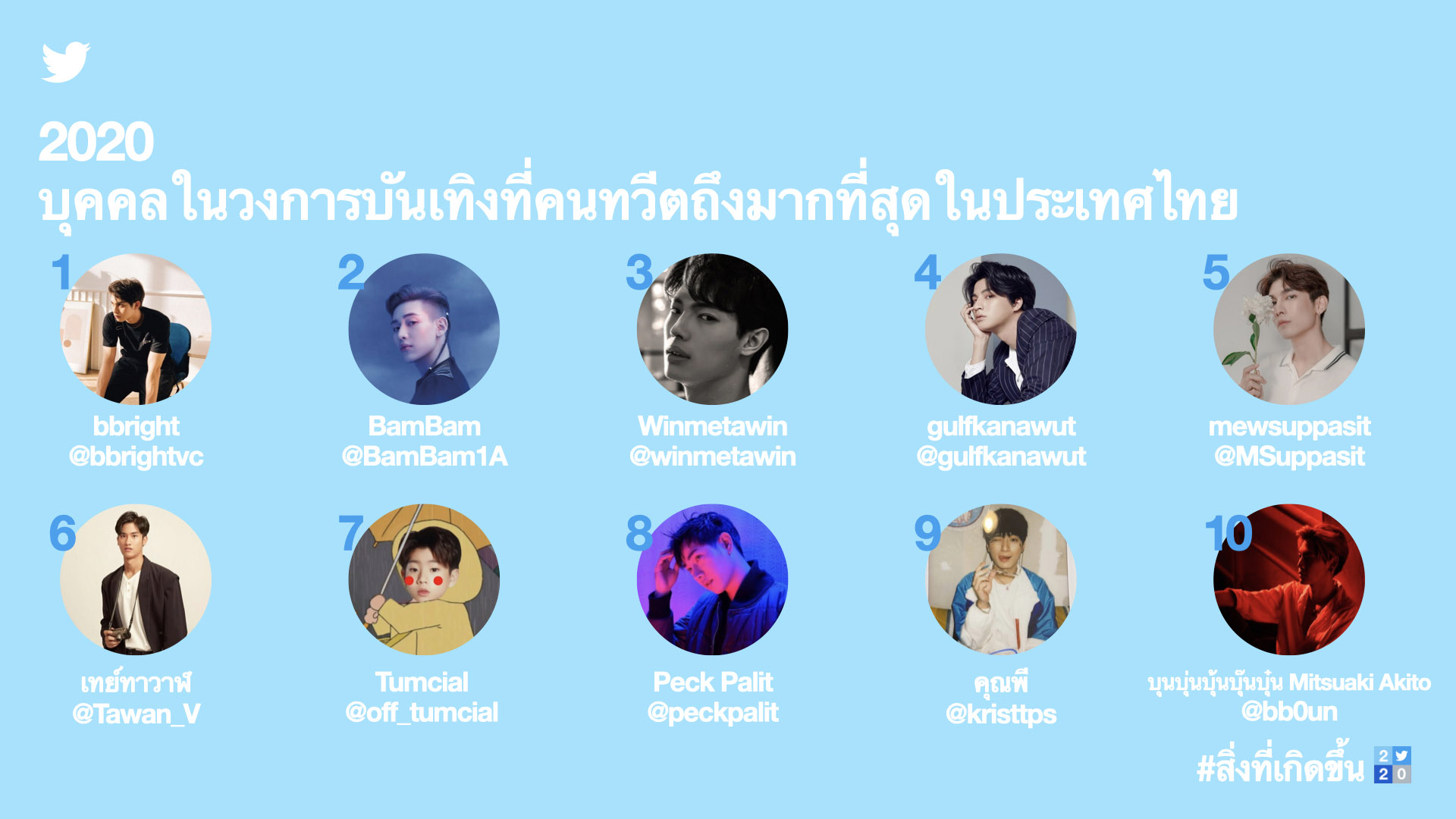Most Tweeted about entertainers in Thailand (THA)_m.jpg