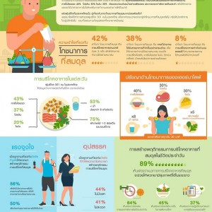 Resize2_Herbalife-APAC--Balanced-Nutrition-survey-Infographics_Final-TH-2
